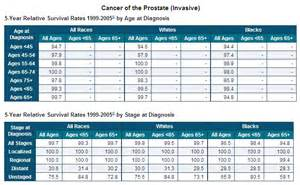 survival rate of prostatic carcinoma picture 14