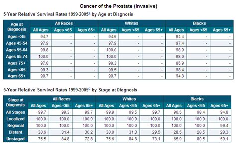 Survival rates prostate cancer picture 9