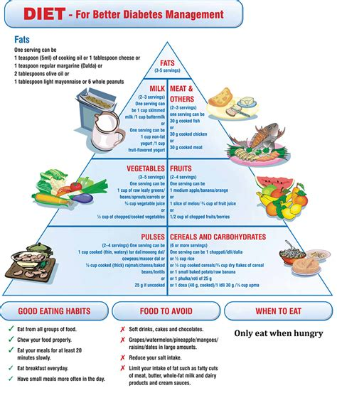 american diabetic diet picture 1