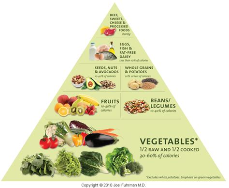 Cholesterol nutrients picture 9