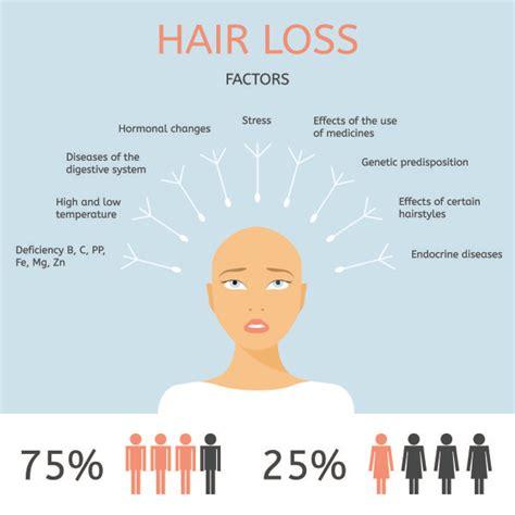 dietrine cause hair loss picture 1