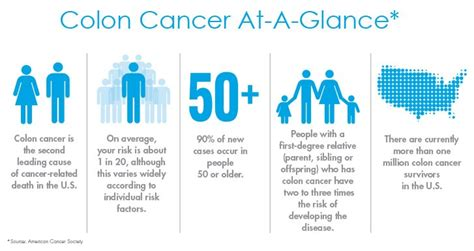 colon cancer doctors picture 1