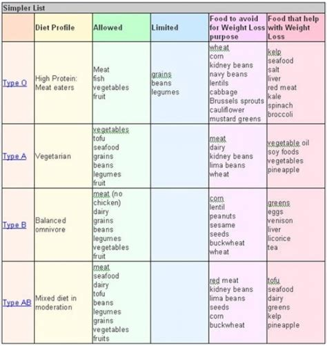 blood type diet plan picture 3