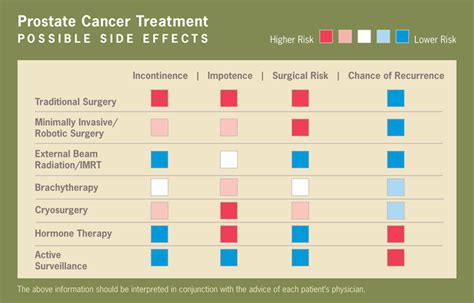 prostate cancer treatment picture 9