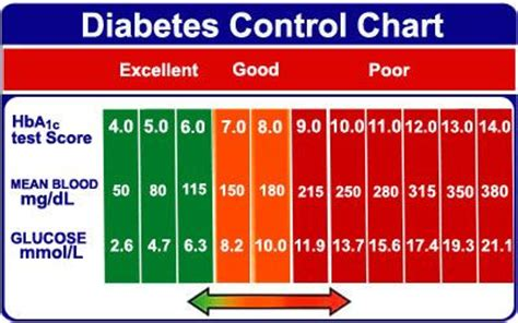 what causes a person blood sugar level not picture 1