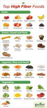 hgh fiber and low fat food lists picture 6