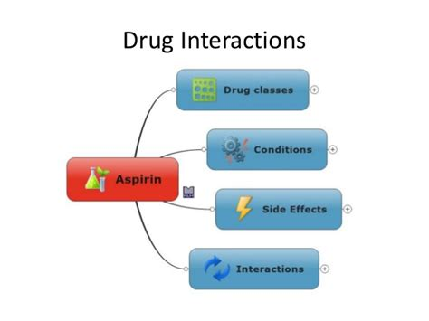 does macafem interact with drugs picture 5