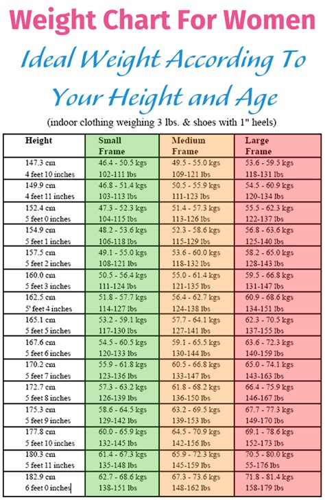 what is the normal weight for a healthy picture 14
