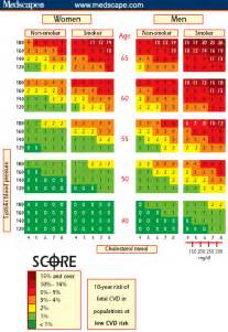 Cholesterol charts for at risk picture 18