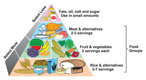 diabetic weight diets picture 2
