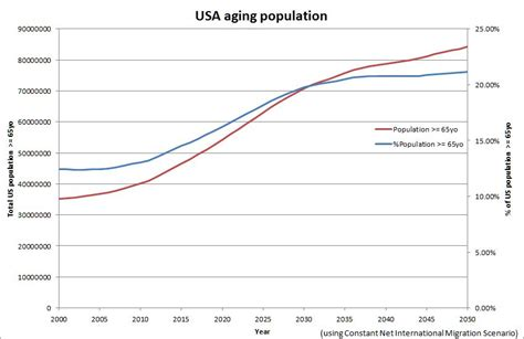 american aging population picture 14