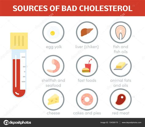 high cholesterol foods picture 1