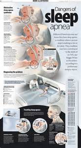 dangers of sleep apnea machine picture 2