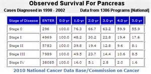 cancer survival rate for colon cancer picture 7