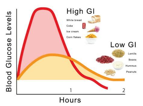 can collagen supplements raise blood sugar levels? picture 4