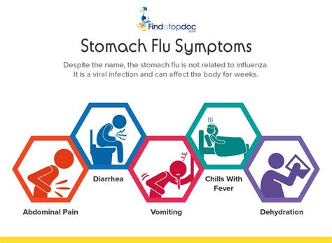 flu symptoms with gastrointestinal symptoms picture 10