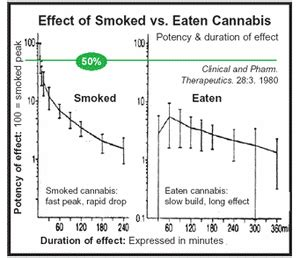 what can be the effect of high dosage picture 5