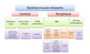 muscle relaxer made by glaxosmithkline picture 1
