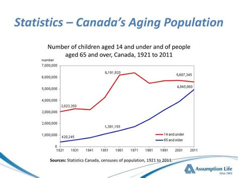 aging canada picture 7