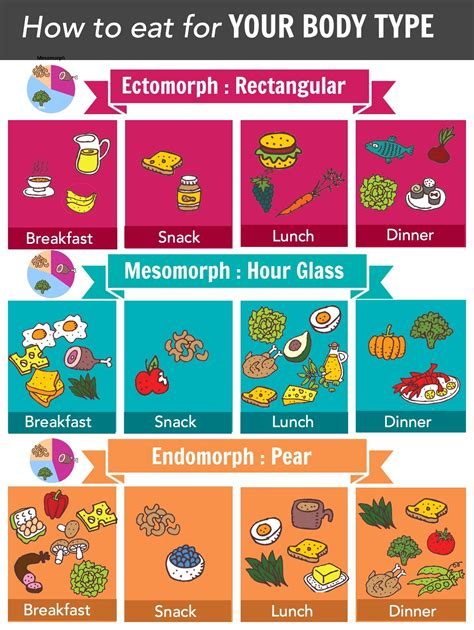 endomorph food for weight loss picture 11