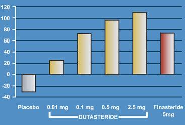 avodart hair loss results 2006 picture 1