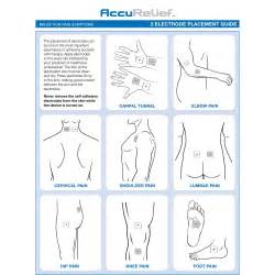 tens pad placement for male sexual relief picture 5