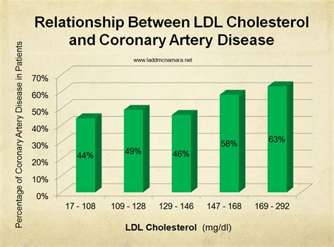 Cholesterol ldl hdl normal level picture 6