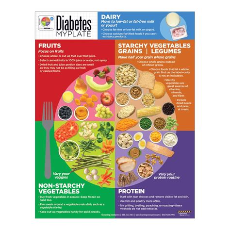 diabetic diet teaching picture 2