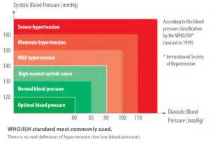 extreme blood pressure picture 5
