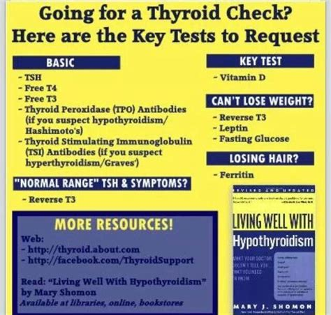 how to read thyriod tests picture 5