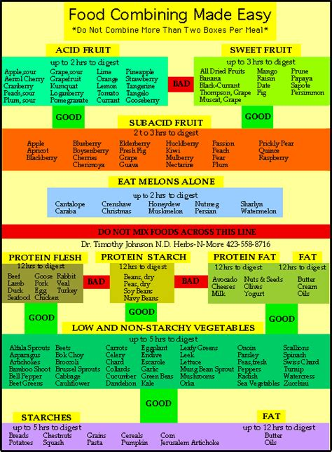 does food combining help digestion picture 10