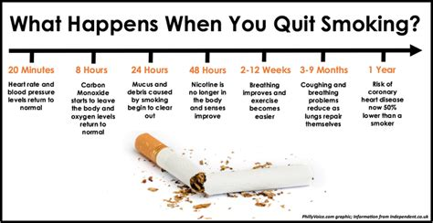 changes when you quit smoking picture 2