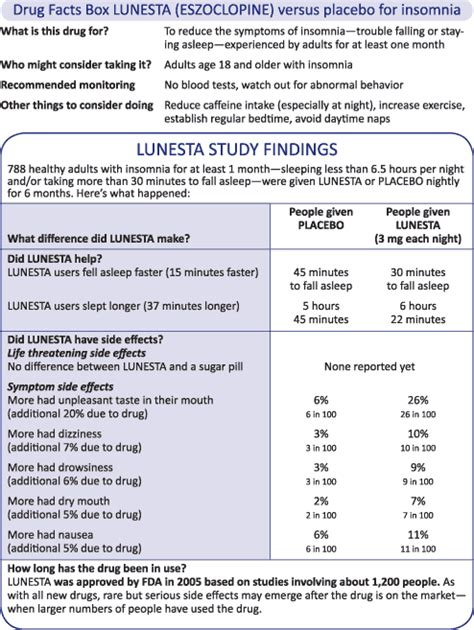 information on prescription drugs picture 5