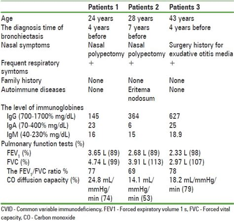 common variable immunodeficiency fatty liver picture 14