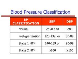 Stage 2 high blood pressure picture 1