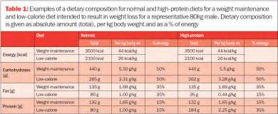 can you lose weight on a high protein picture 7
