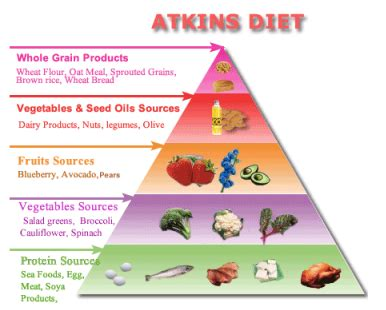 weight loss on atkins picture 5