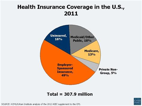 health insurance coverage picture 1