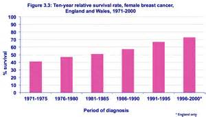 breast cancer success rates uk picture 1