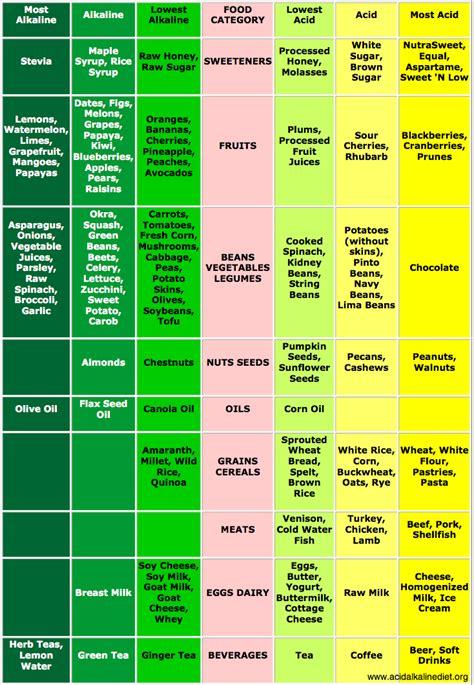 acid diet picture 7
