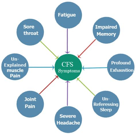 chronic muscle fatigue syndrome picture 1