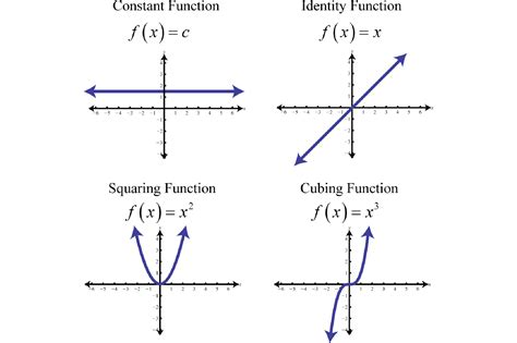 functions picture 2