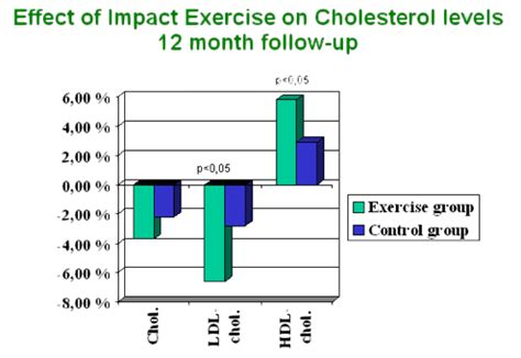 Cholesterol exercise lower picture 2