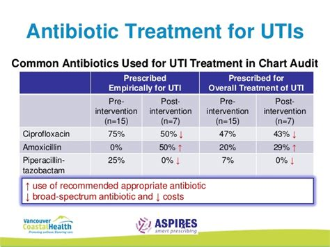 antibiotics for bladder infection picture 1