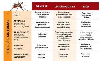 chikungunya virus symptoms and signs picture 9