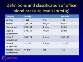 Blood pressure and normal picture 1