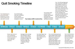 withdrawal days when you quit smoking picture 3