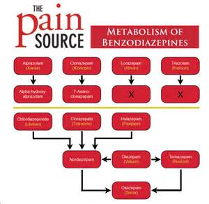 joint pain benzodiazepines picture 2