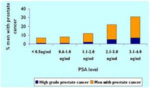 Psa level after prostate removal picture 1