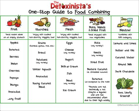 fat burning compatible foods picture 3